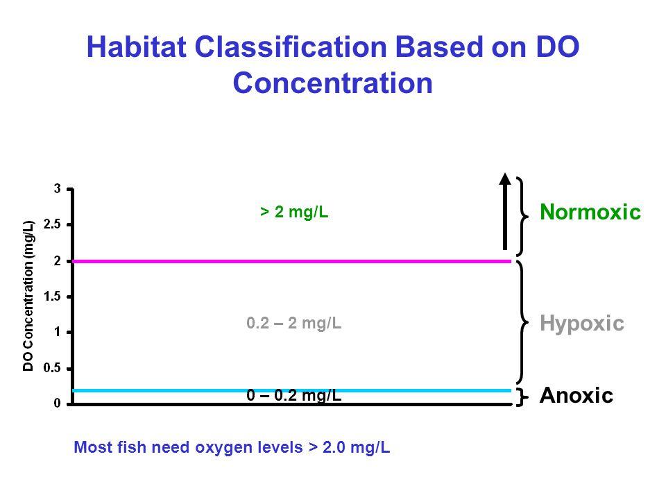 Hypoxic Anoxic Normoxic Habitat Classification Based on DO Concentration 0 – 0.2 mg/L 0.2 – 2 mg/L > 2 mg/L Most fish need oxygen levels > 2.0 mg/L