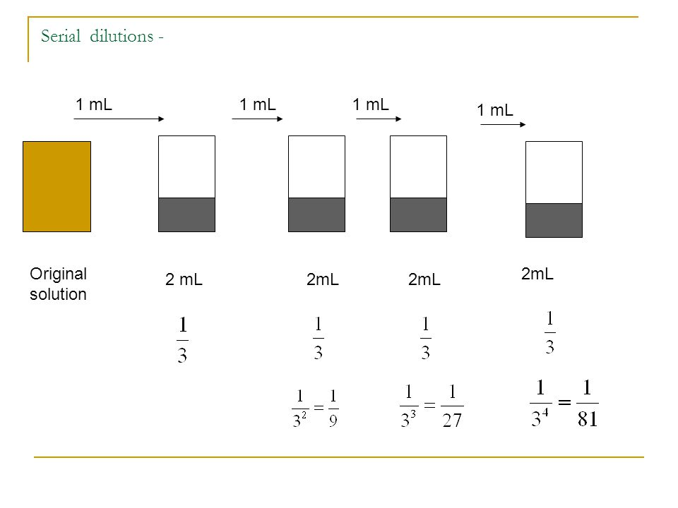 Serial dilutions - Original solution 2 mL 1 mL