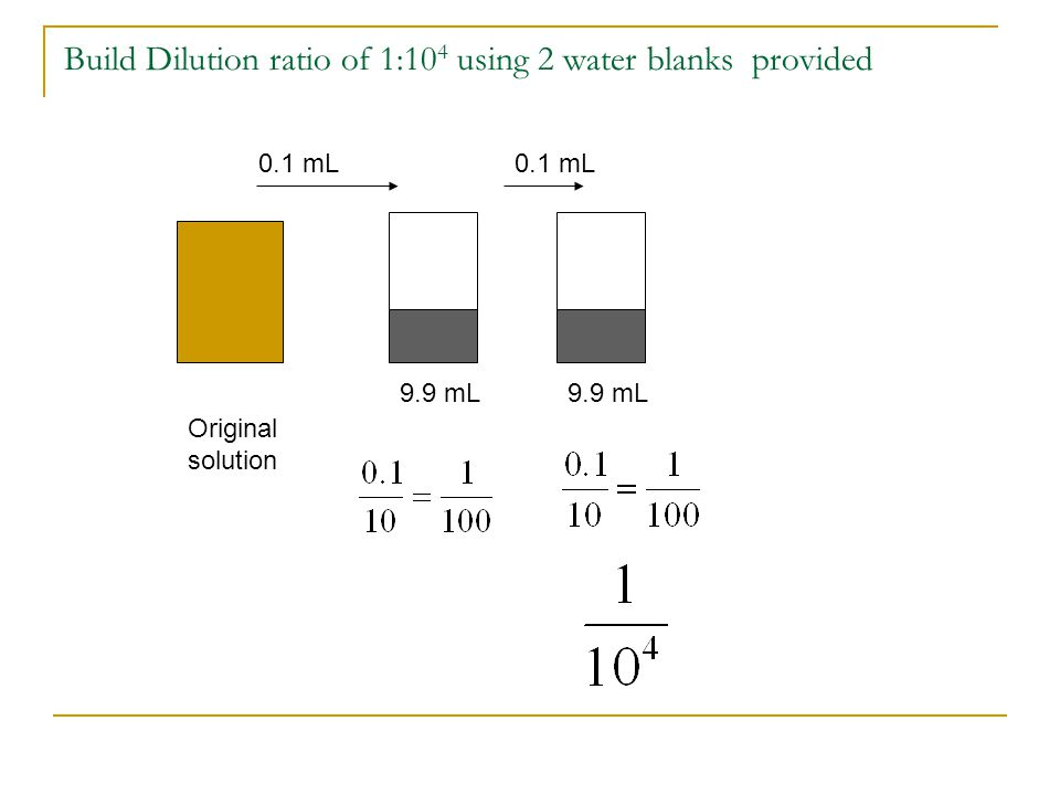 Build Dilution ratio of 1:10 4 using 2 water blanks provided Original solution 9.9 mL 0.1 mL
