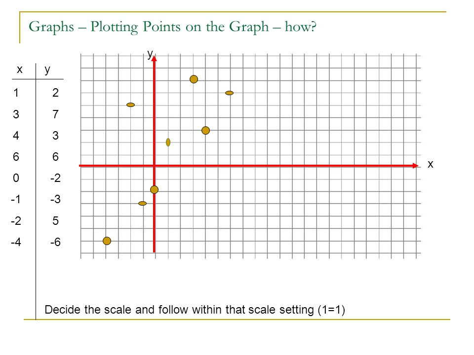 Graphs – Plotting Points on the Graph – how? 1 3 4 6 0 -2 -4 xy 2 7 3 6 -2 -3 5 -6 x y Decide the scale and follow within that scale setting (1=1)