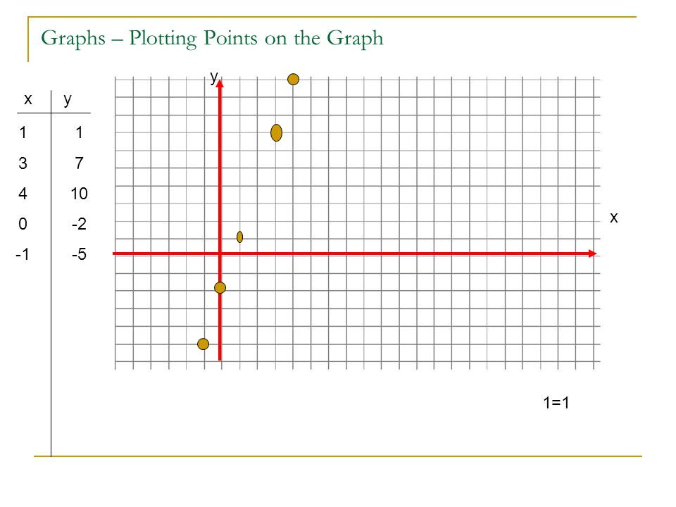 Graphs – Plotting Points on the Graph 1 3 4 0 xy 1 7 10 -2 -5 x y 1=1