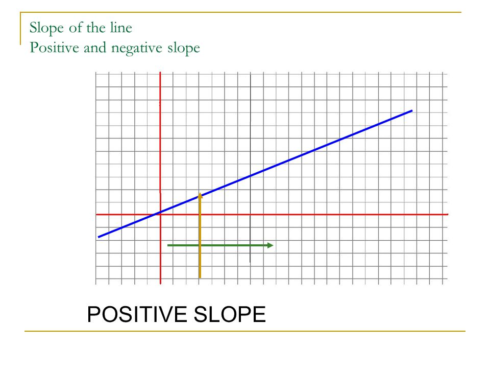 Slope of the line Positive and negative slope POSITIVE SLOPE