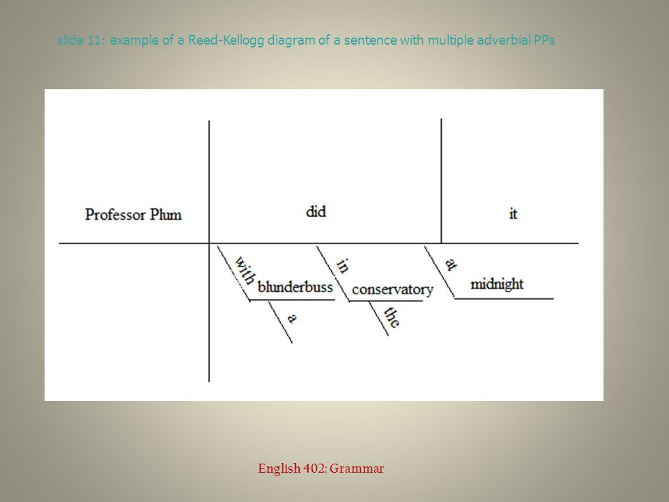 slide 11: example of a Reed-Kellogg diagram of a sentence with multiple adverbial PPs English 402: Grammar