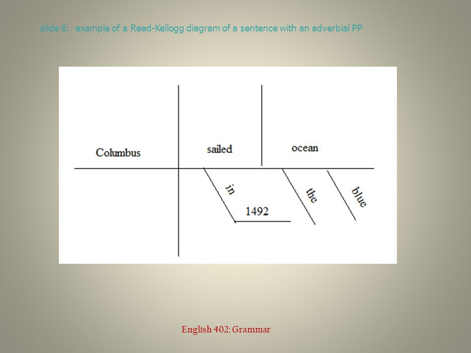 slide 6: example of a Reed-Kellogg diagram of a sentence with an adverbial PP English 402: Grammar