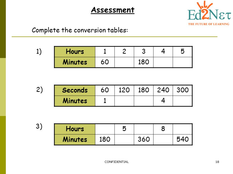 CONFIDENTIAL18 Assessment Complete the conversion tables: Hours12345 Minutes60180 Seconds60120180240300 Minutes14 Hours58 Minutes180360540 1) 2) 3)