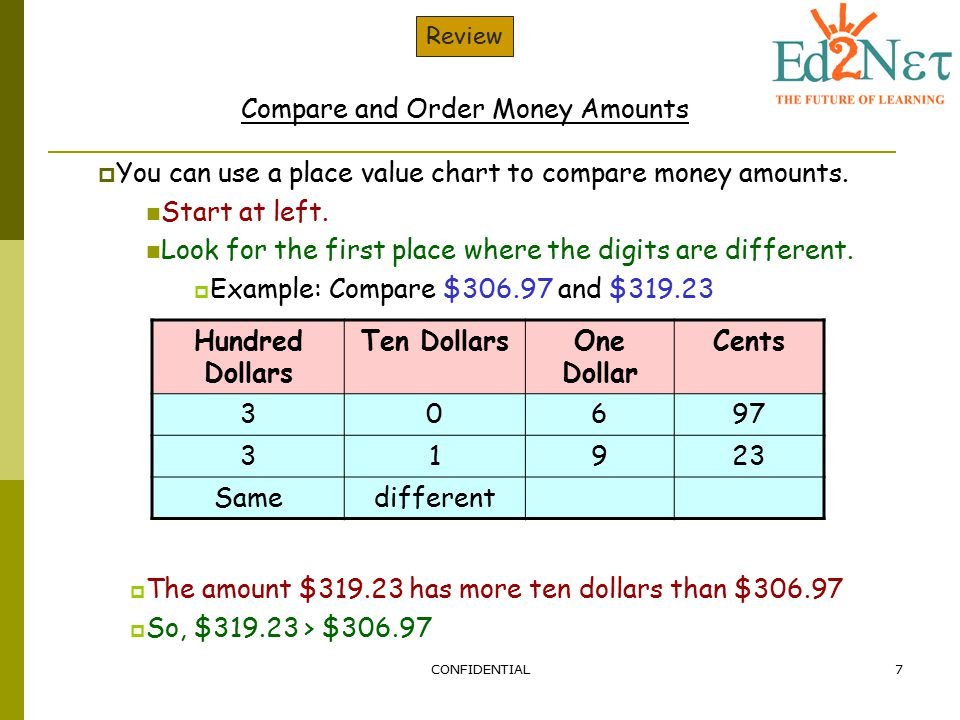 CONFIDENTIAL7 Review Compare and Order Money Amounts  You can use a place value chart to compare money amounts. Start at left. Look for the first pla