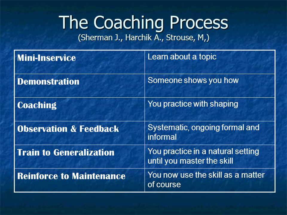 The Coaching Process (Sherman J., Harchik A., Strouse, M,) Mini-Inservice Learn about a topic Demonstration Someone shows you how Coaching You practice with shaping Observation & Feedback Systematic, ongoing formal and informal Train to Generalization You practice in a natural setting until you master the skill Reinforce to Maintenance You now use the skill as a matter of course