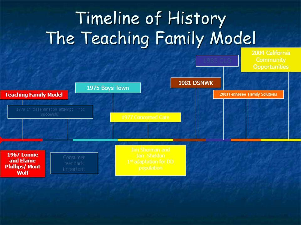 Teacher Evaluation & Certification Family Teaching Model Component # 8...