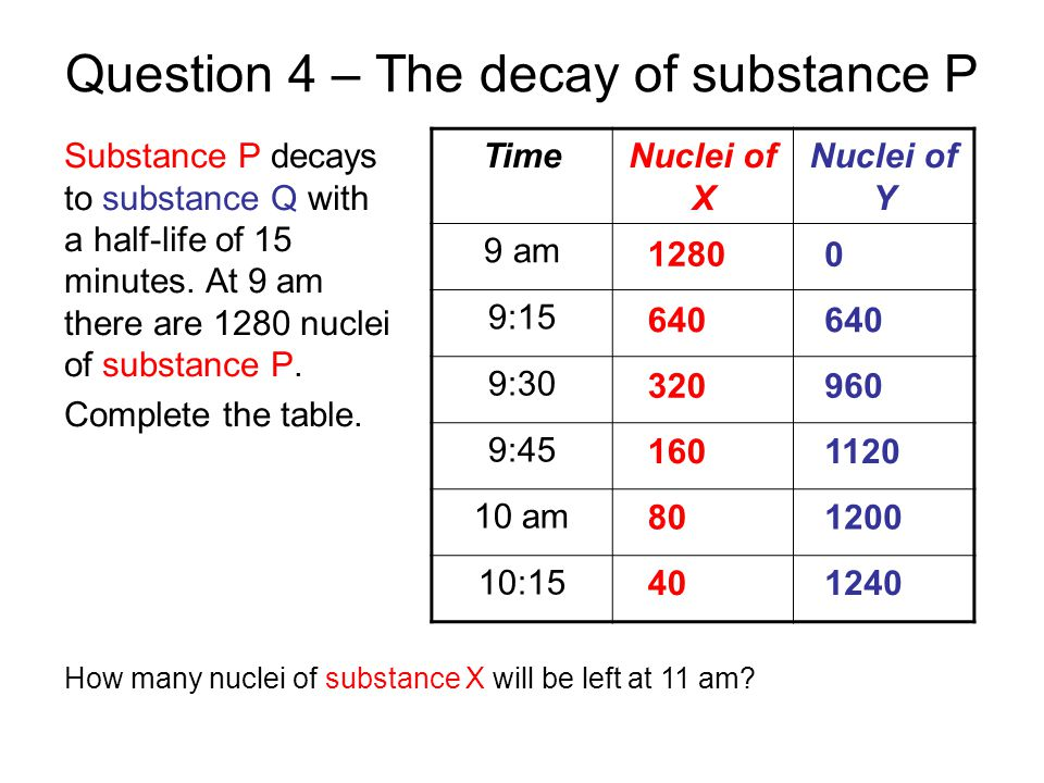 Question 4 – The decay of substance P Substance P decays to substance Q with a half-life of 15 minutes. At 9 am there are 1280 nuclei of substance P.