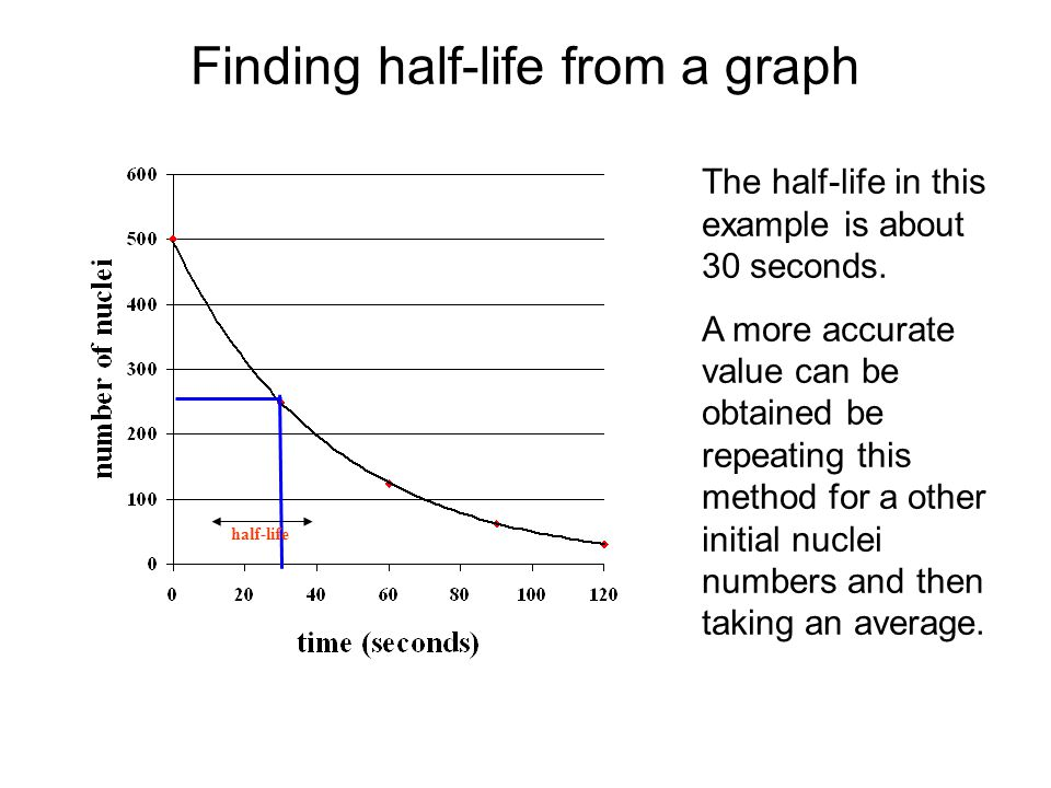 Finding half-life from a graph half-life The half-life in this example is about 30 seconds.