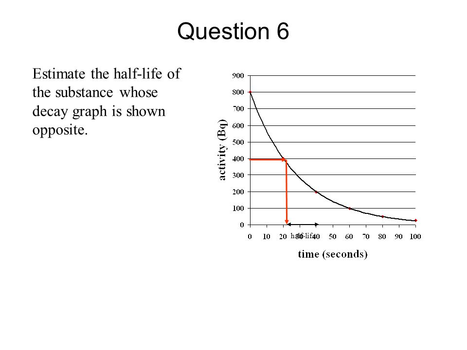 Question 6 Estimate the half-life of the substance whose decay graph is shown opposite. half-life