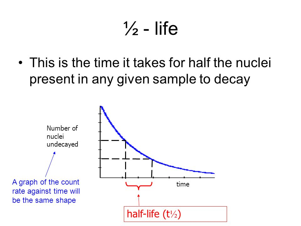 Different ½ - lives Different isotopes have different half-lives The ½-life could be a few milliseconds or 5000 million years!half life applethalf life applet half-life (t ½ ) Number of nuclei undecayed time