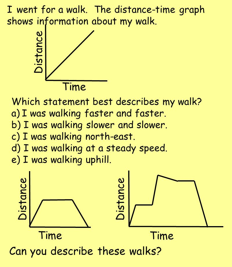 I went for a walk. The distance-time graph shows information about my walk.