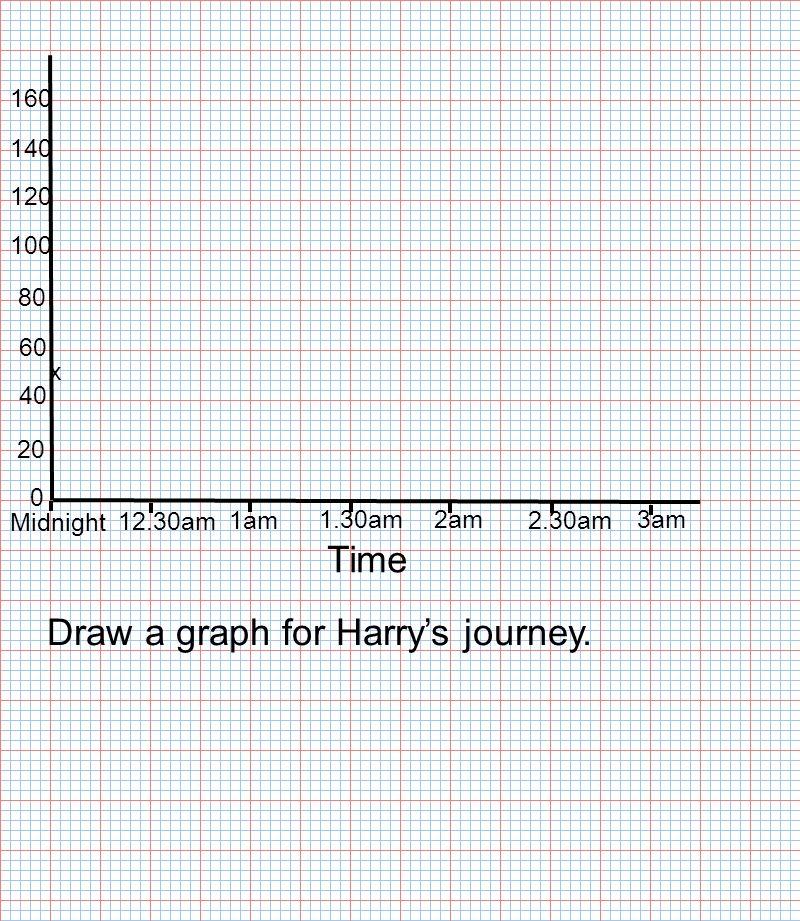 Time Midnight 12.30am 1am 1.30am2am 2.30am 3am 0 20 40 60 80 100 120 140 x 160 Draw a graph for Harry's journey.
