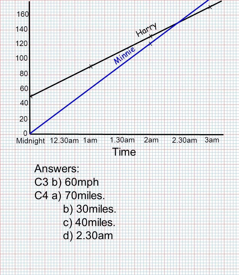 Time Midnight 12.30am 1am 1.30am2am 2.30am 3am 0 20 40 60 80 100 120 140 x 160 x x x x Answers: C3 b) 60mph C4 a) 70miles.