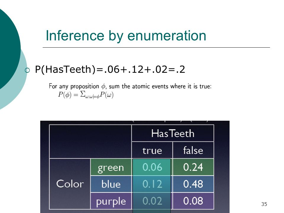 35 Inference by enumeration  P(HasTeeth)=.06+.12+.02=.2