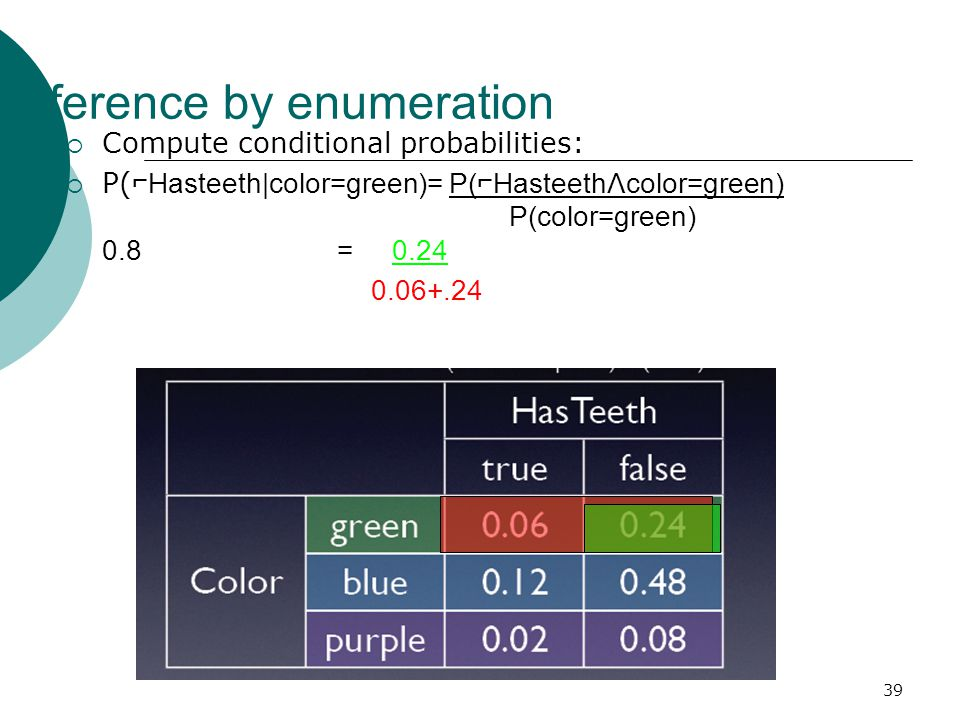 39 Inference by enumeration  Compute conditional probabilities:  P( ⌐Hasteeth|color=green)= P(⌐HasteethΛcolor=green) P(color=green) 0.8 = 0.24 0.06+.24