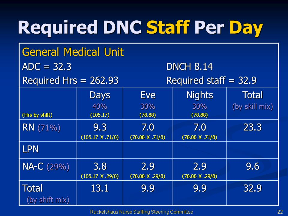 22 Ruckelshaus Nurse Staffing Steering Committee Required DNC Staff Per Day General Medical Unit ADC = 32.3 DNCH 8.14 Required Hrs = 262.93 Required staff = 32.9 (Hrs by shift) Days40%(105.17)Eve30%(78.88)Nights30%(78.88)Total (by skill mix) RN (71%) 9.3 (105.17 X.71/8) 7.0 (78.88 X.71/8) 7.0 23.3 LPN NA-C (29%) 3.8 (105.17 X.29/8) 2.9 (78.88 X.29/8) 2.9 9.6 Total (by shift mix) 13.19.99.932.9