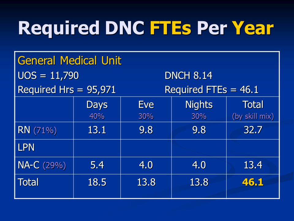 Required DNC FTEs Per Year General Medical Unit UOS = 11,790 DNCH 8.14 Required Hrs = 95,971 Required FTEs = 46.1 Days40%Eve30%Nights30%Total (by skill mix) RN (71%) 13.19.89.832.7 LPN NA-C (29%) 5.44.04.013.4 Total18.513.813.846.1
