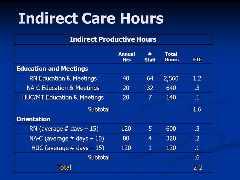 Indirect Care Hours Indirect Productive Hours Annual Hrs Hrs#StaffTotal Hours Hours FTE Education and Meetings RN Education & Meetings 40642,5601.2 NA-C Education & Meetings 2032640.3 HUC/MT Education & Meetings 207140.1 Subtotal1.6 Orientation RN (average # days – 15) RN (average # days – 15)1205600.3 NA-C (average # days – 10) NA-C (average # days – 10)804320.2 HUC (average # days – 15) HUC (average # days – 15)1201120.1 Subtotal.6 Total 2.2