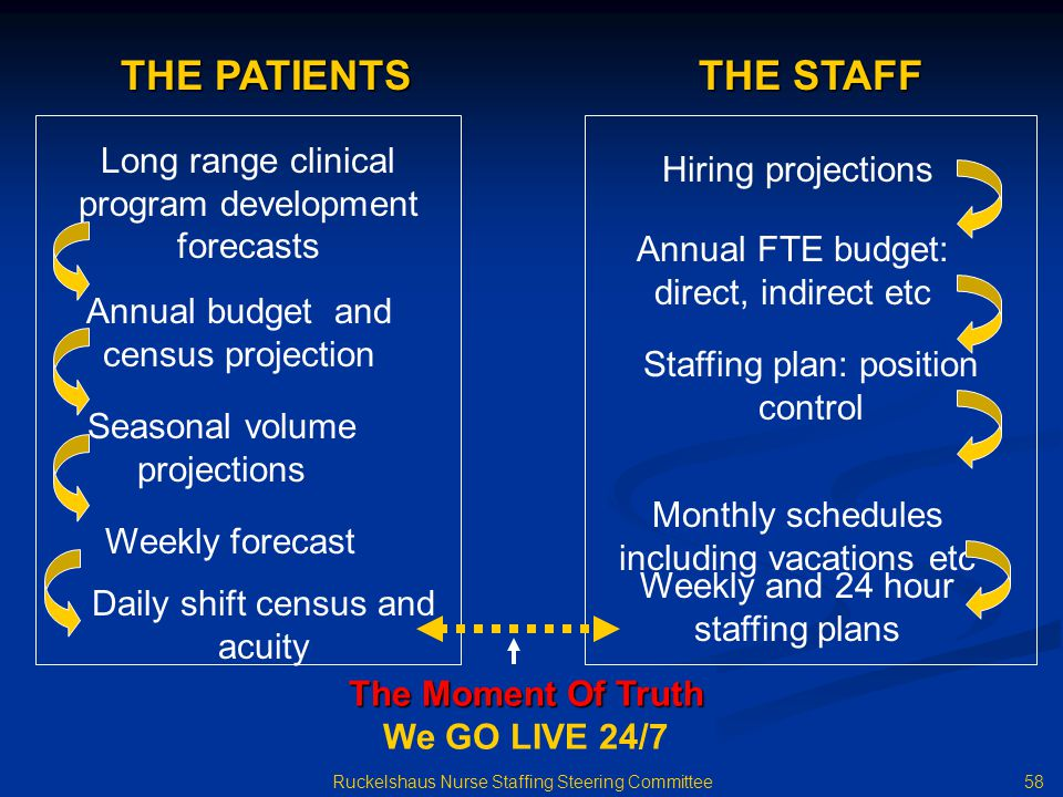 58 Ruckelshaus Nurse Staffing Steering Committee Monthly schedules including vacations etc Long range clinical program development forecasts Hiring projections Annual budget and census projection Seasonal volume projections Weekly forecast Daily shift census and acuity Annual FTE budget: direct, indirect etc Staffing plan: position control Weekly and 24 hour staffing plans THE PATIENTS THE STAFF The Moment Of Truth We GO LIVE 24/7