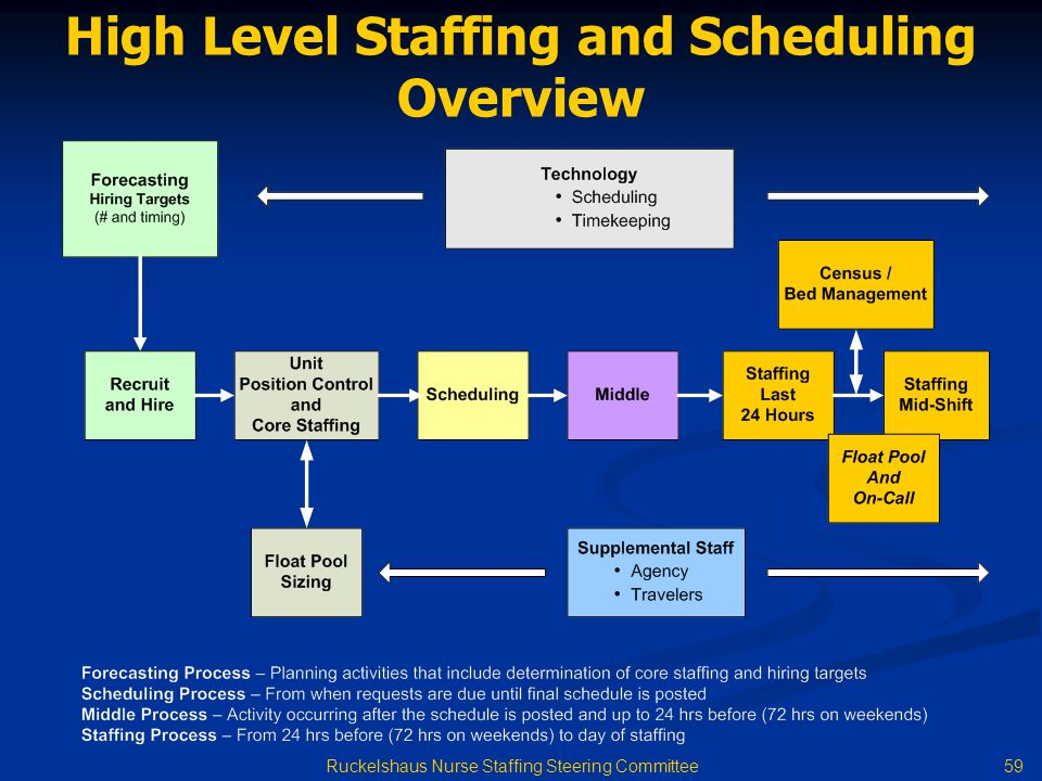 59 Ruckelshaus Nurse Staffing Steering Committee High Level Staffing and Scheduling Overview