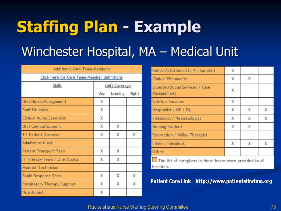 78 Ruckelshaus Nurse Staffing Steering Committee Staffing Plan - Example Patient Care Link - http://www.patientsfirstma.org Winchester Hospital, MA – Medical Unit
