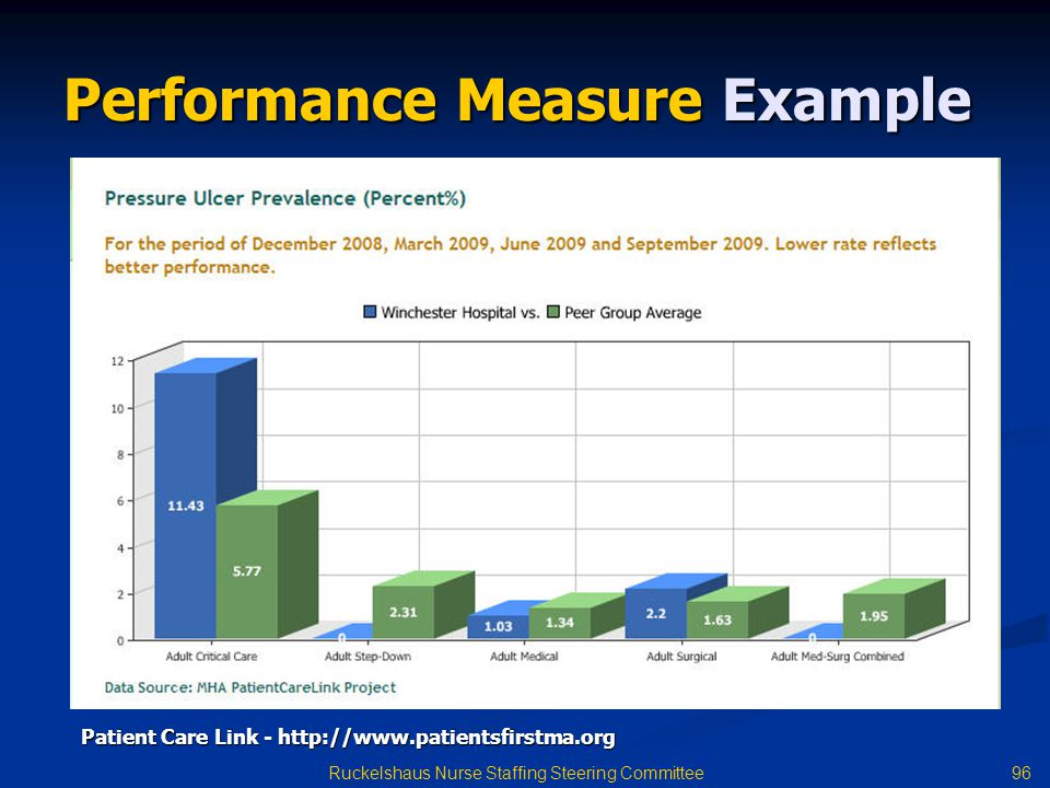 96 Ruckelshaus Nurse Staffing Steering Committee Performance Measure Example Patient Care Link - http://www.patientsfirstma.org