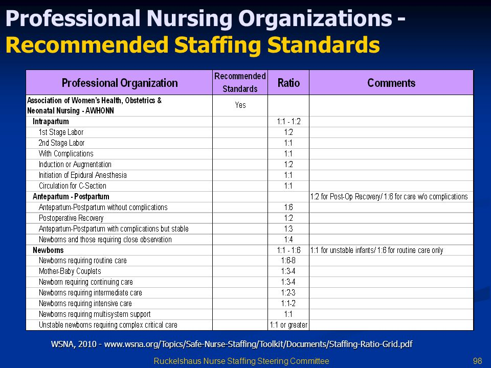 98 Ruckelshaus Nurse Staffing Steering Committee Professional Nursing Organizations - Recommended Staffing Standards WSNA, 2010 - www.wsna.org/Topics/Safe-Nurse-Staffing/Toolkit/Documents/Staffing-Ratio-Grid.pdf