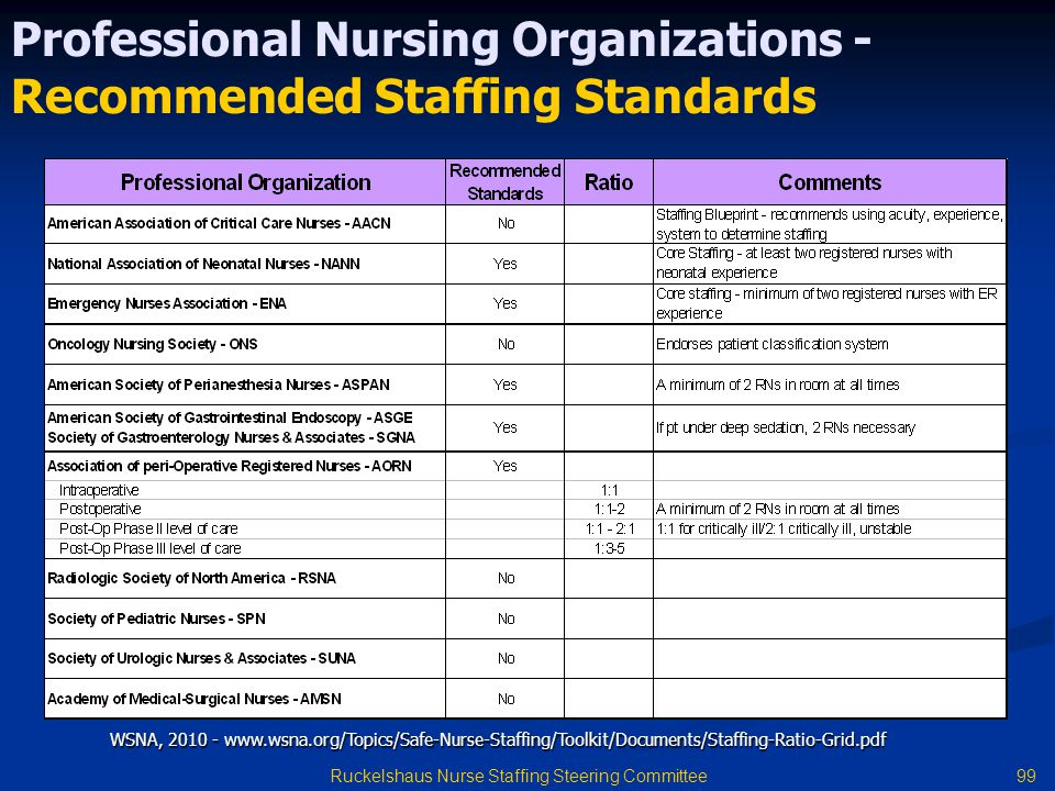 99 Ruckelshaus Nurse Staffing Steering Committee Professional Nursing Organizations - Recommended Staffing Standards WSNA, 2010 - www.wsna.org/Topics/Safe-Nurse-Staffing/Toolkit/Documents/Staffing-Ratio-Grid.pdf