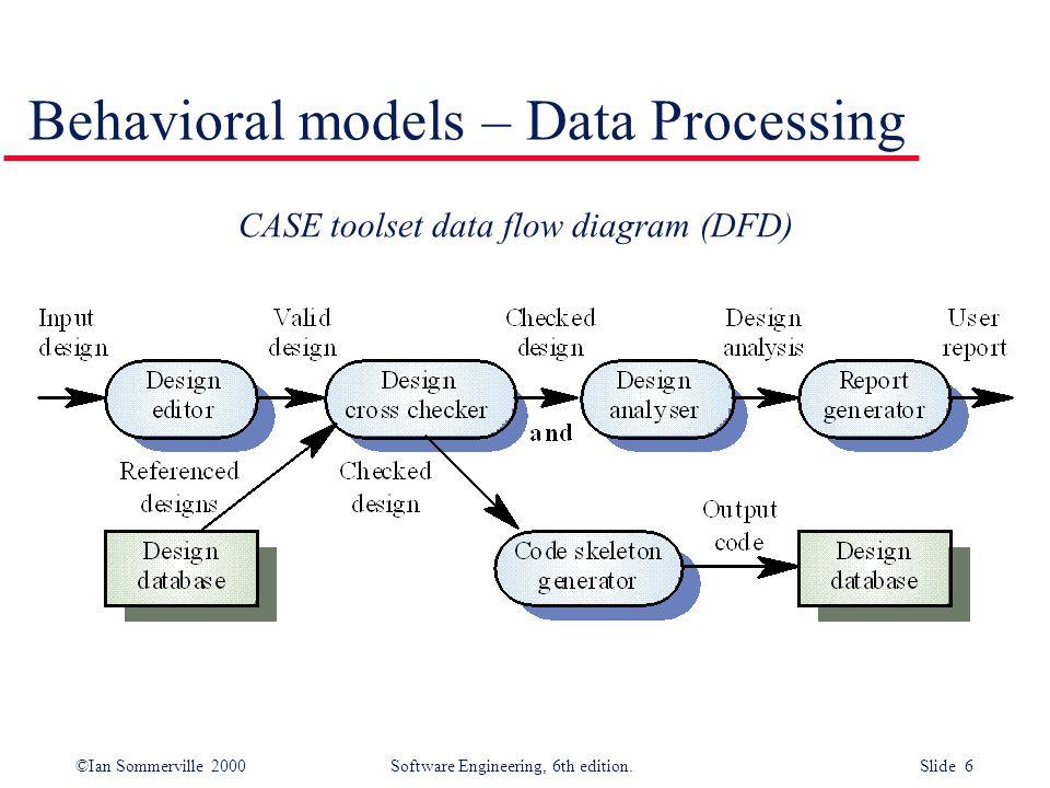 ©Ian Sommerville 2000 Software Engineering, 6th edition. Slide 7 Semantic data (a.k.a. ER) models