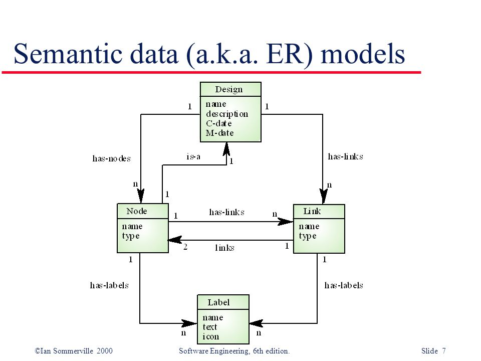 ©Ian Sommerville 2000 Software Engineering, 6th edition. Slide 8 Data dictionary models