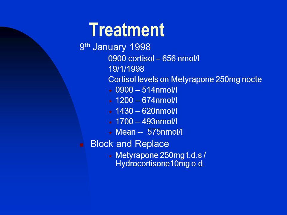 Treatment 9 th January 1998 0900 cortisol – 656 nmol/l 19/1/1998 Cortisol levels on Metyrapone 250mg nocte  0900 – 514nmol/l  1200 – 674nmol/l  1430 – 620nmol/l  1700 – 493nmol/l  Mean -- 575nmol/l Block and Replace  Metyrapone 250mg t.d.s / Hydrocortisone10mg o.d.