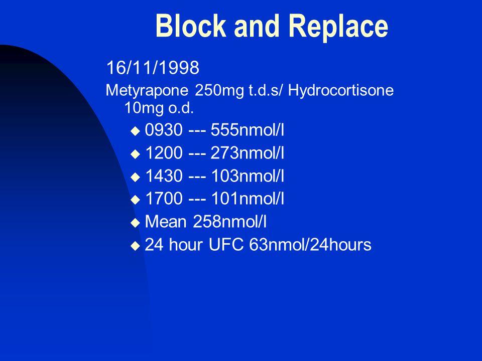 Block and Replace 16/11/1998 Metyrapone 250mg t.d.s/ Hydrocortisone 10mg o.d.  0930 --- 555nmol/l  1200 --- 273nmol/l  1430 --- 103nmol/l  1700 --
