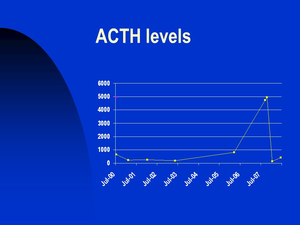 ACTH levels
