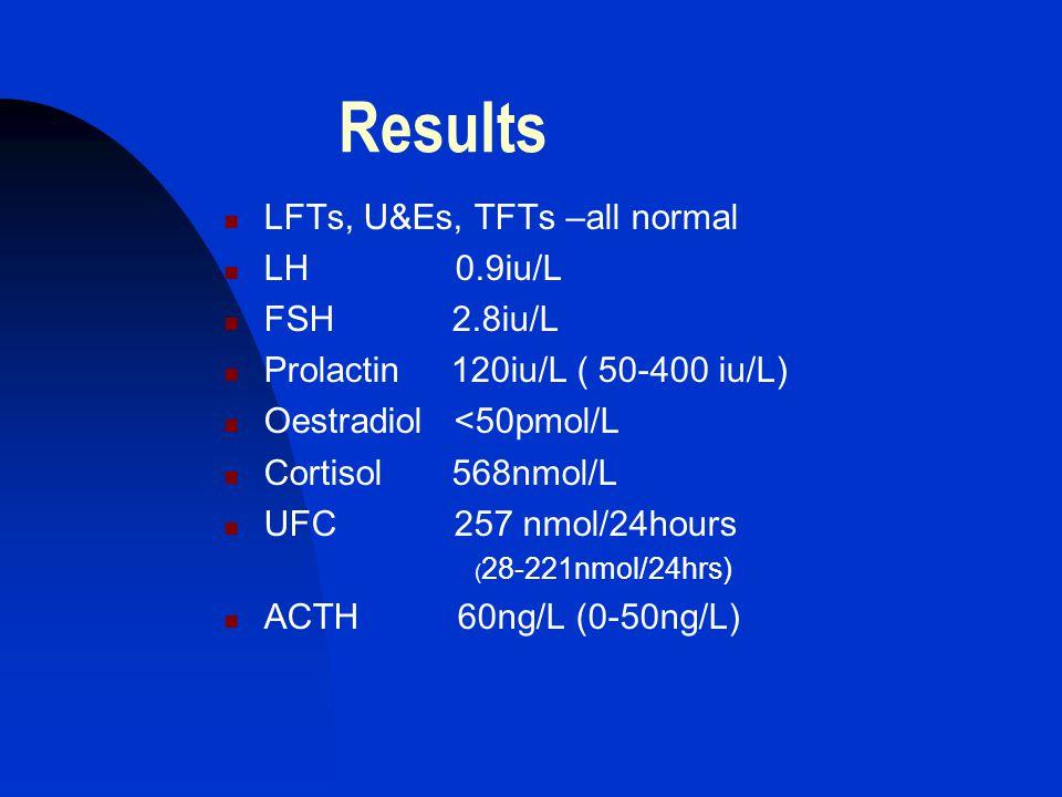 Results LFTs, U&Es, TFTs –all normal LH 0.9iu/L FSH 2.8iu/L Prolactin 120iu/L ( 50-400 iu/L) Oestradiol <50pmol/L Cortisol 568nmol/L UFC 257 nmol/24ho