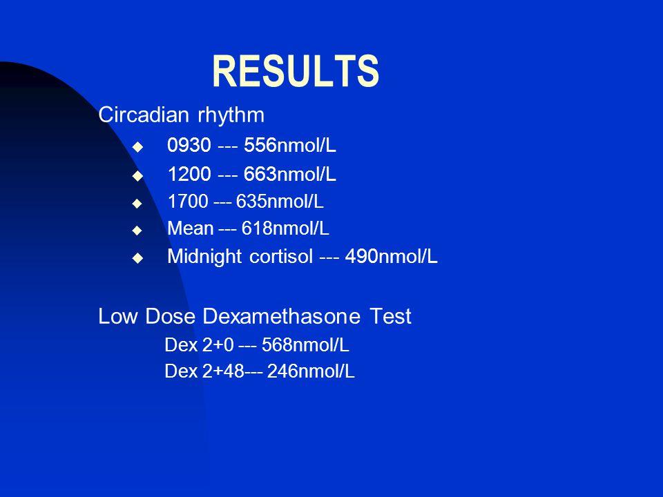 RESULTS Circadian rhythm  0930 --- 556nmol/L  1200 --- 663nmol/L  1700 --- 635nmol/L  Mean --- 618nmol/L  Midnight cortisol --- 490nmol/L Low Dose Dexamethasone Test Dex 2+0 --- 568nmol/L Dex 2+48--- 246nmol/L