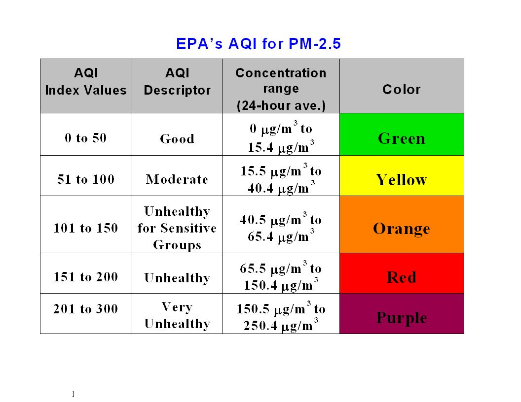 Unhealthy for Sensitive Groups Unhealthy for Sensitive Groups Only the AQI derived from the CAMM data breaks into the Unhealthy for Sensitive Groups category.