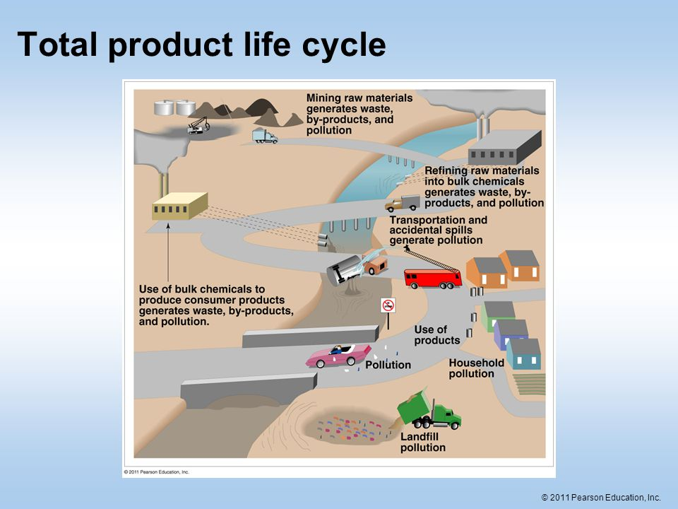 © 2011 Pearson Education, Inc. Total product life cycle