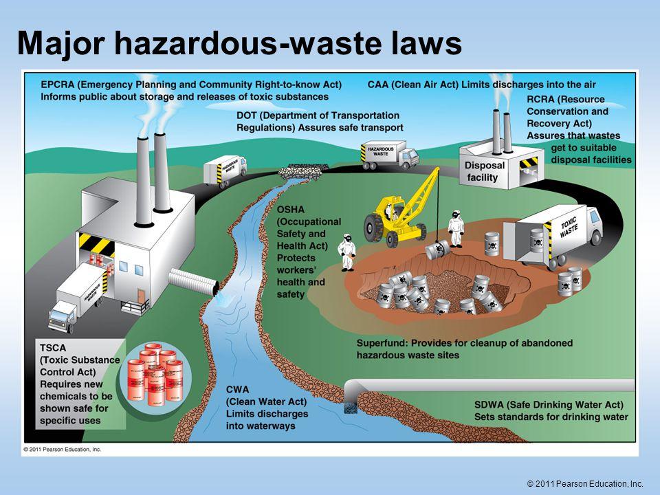 © 2011 Pearson Education, Inc. Major hazardous-waste laws