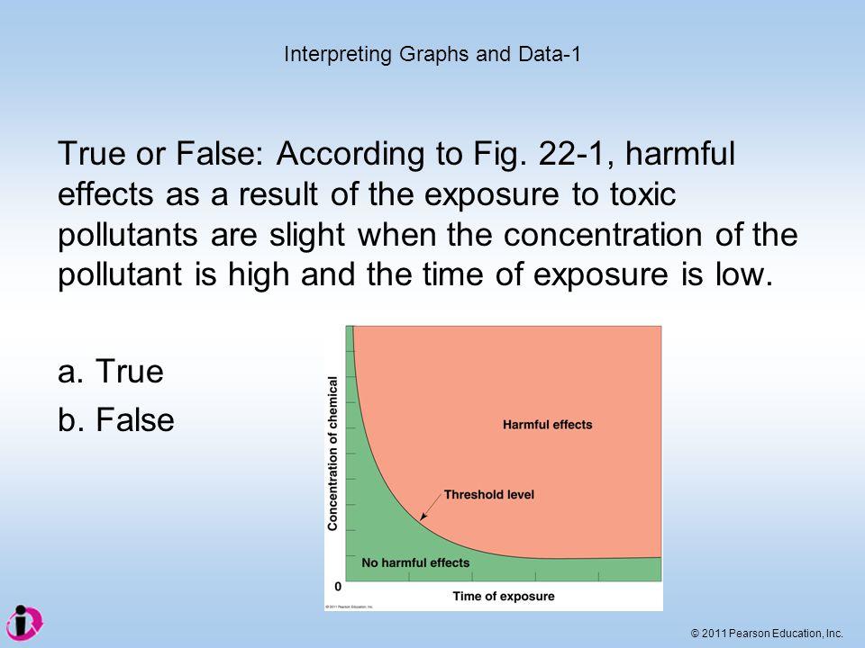 © 2011 Pearson Education, Inc.True or False: According to Fig.