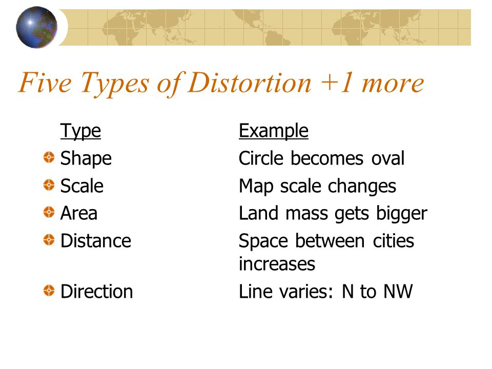 Five Types of Distortion +1 more TypeExample ShapeCircle becomes oval ScaleMap scale changes AreaLand mass gets bigger DistanceSpace between cities increases DirectionLine varies: N to NW