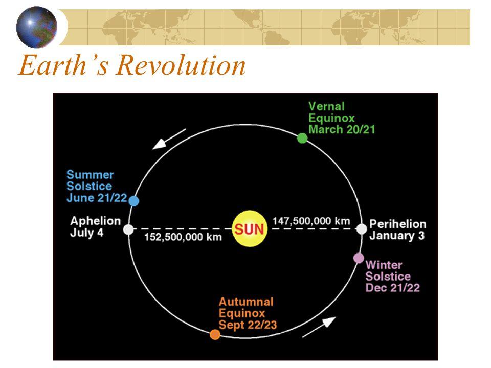 Earth's Revolution