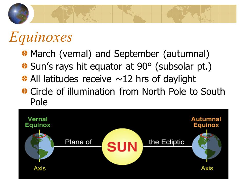 Equinoxes March (vernal) and September (autumnal) Sun's rays hit equator at 90° (subsolar pt.) All latitudes receive ~12 hrs of daylight Circle of illumination from North Pole to South Pole