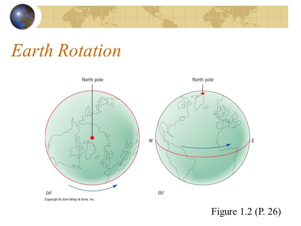 Earth Rotation Figure 1.2 (P. 26)