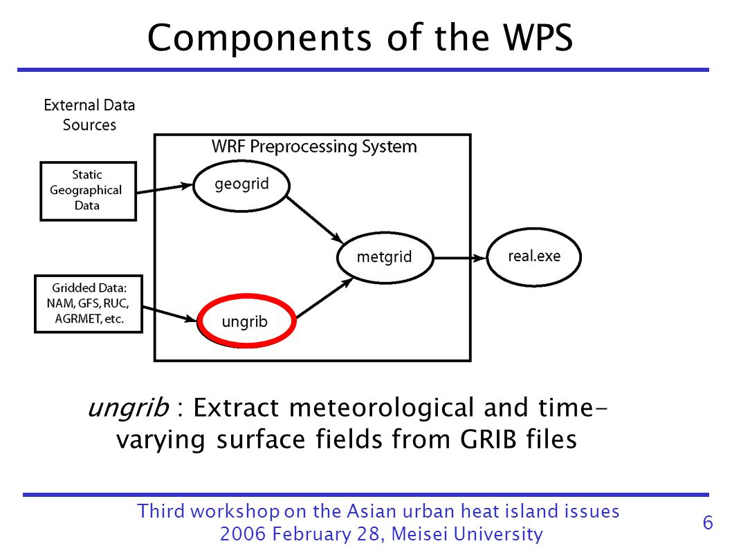 Components of the WPS Third workshop on the Asian urban heat island issues 2006 February 28, Meisei University 6 ungrib : Extract meteorological and t