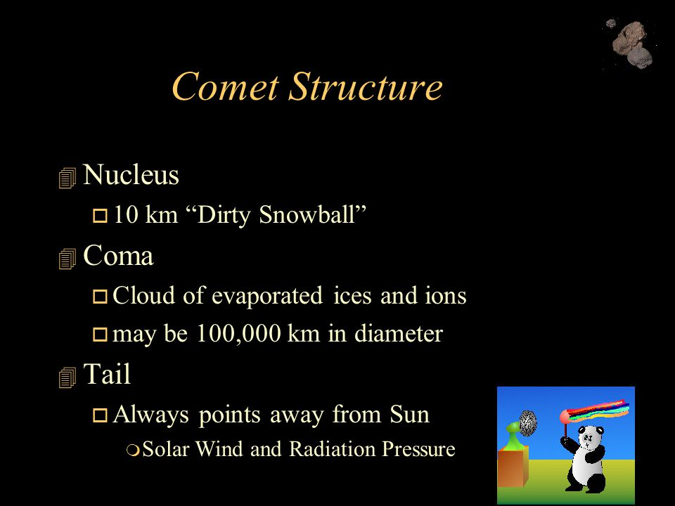 Comet Structure  Nucleus  10 km Dirty Snowball  Coma  Cloud of evaporated ices and ions  may be 100,000 km in diameter  Tail  Always points away from Sun  Solar Wind and Radiation Pressure