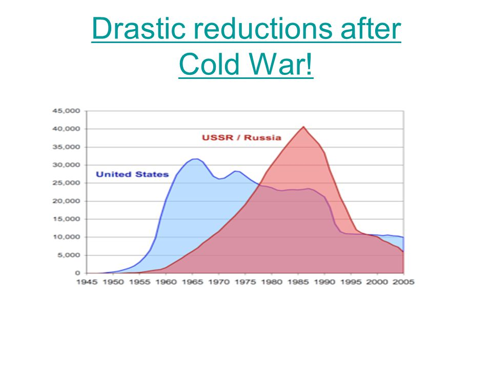 Drastic reductions after Cold War!