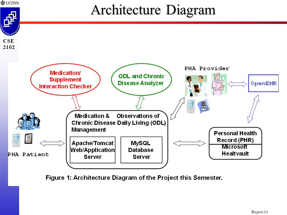 Project-34 CSE 2102 Architecture Diagram