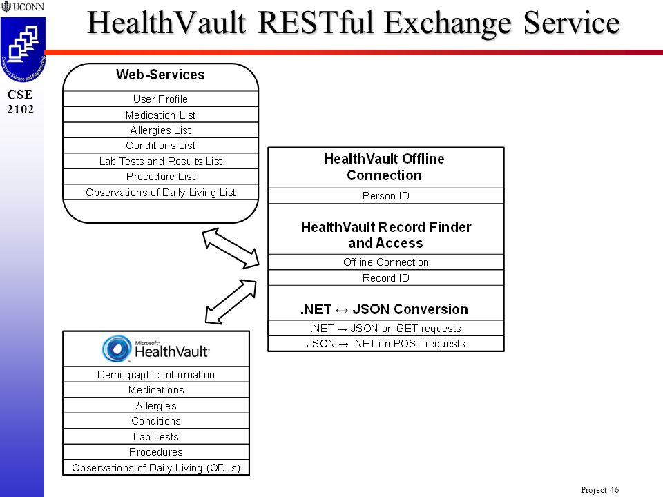 Project-46 CSE 2102 HealthVault RESTful Exchange Service